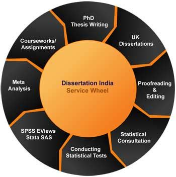 What Is the Difference Between a Thesis and a Dissertation?