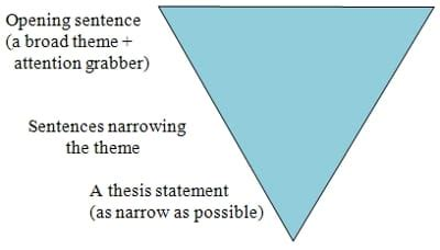 Writing a successful thesis or dissertation: tips and